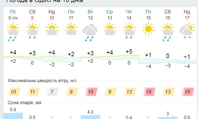 Непогода обесточила 85 населенных пунктов страны - что ждет Одесчину?