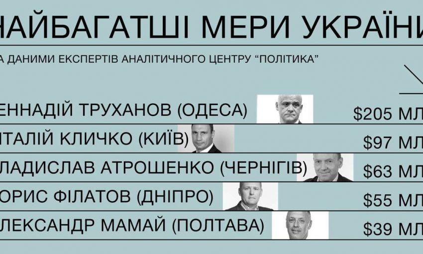 У Одессы – самый богатый мэр в Украине